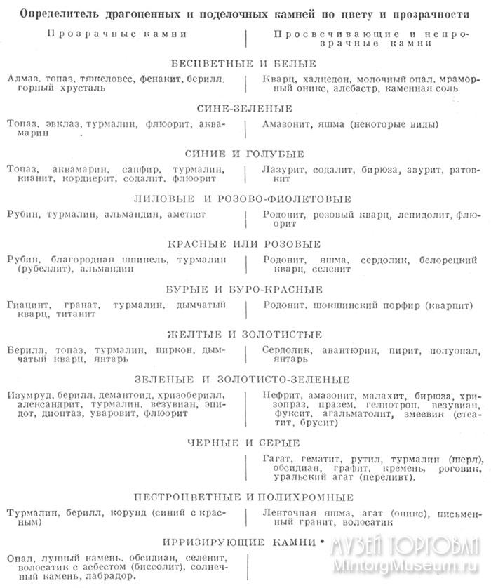 камни классификация по ценности