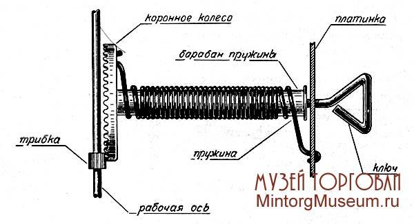 Пружинный двигатель своими руками