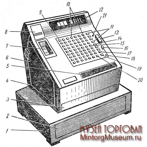 Товарный словарь К Контрольно кассовая машина 1 базис машины 2 денежный ящик 3 держатель купюр 4 поддон 5 контрольный счётчик учитывающий снятие показаний суммирующих счётчиков
