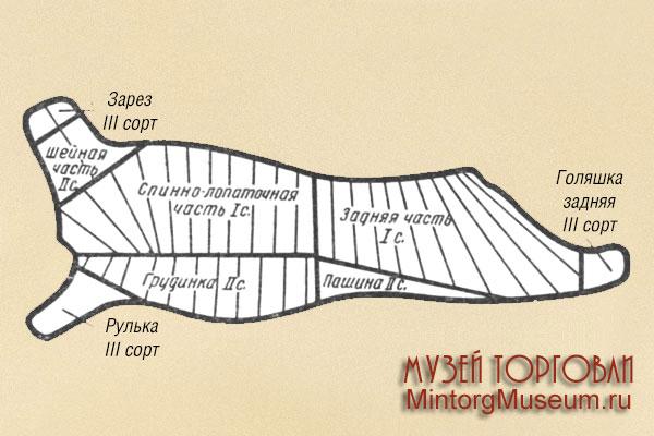 Схема мелкокускового разруба