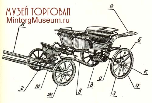 Схема кареты для лошадей