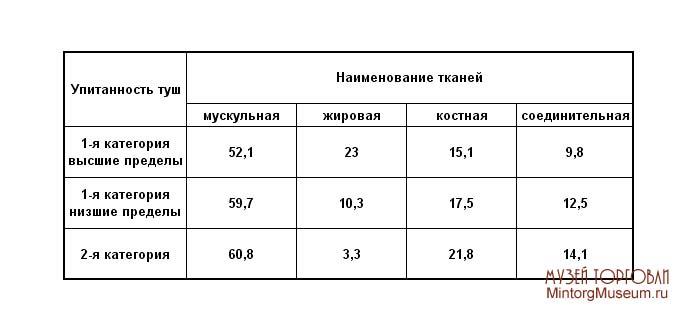 Соотношение тканей (в %) в